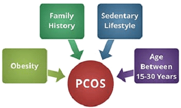 risk-factors-of-pcod-risk-factors-of-pcos