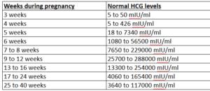 hCG | Human Chorionic Gonadotropin Levels | Pregnancy Test